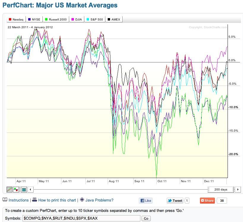 Free stock charts — stockcharts com | Trade Practices