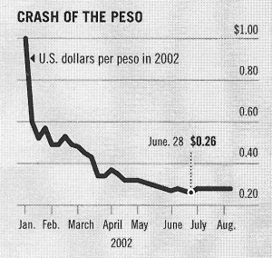Argentina crash of peso