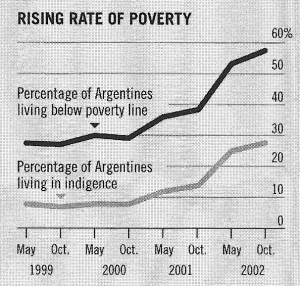 Argentina rising rate of poverty