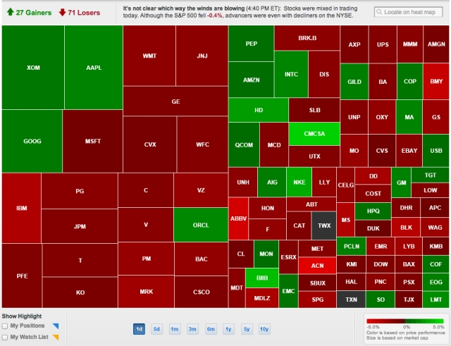 Heat_Map_-_Stock_Market_Research___ShareBuilder.com